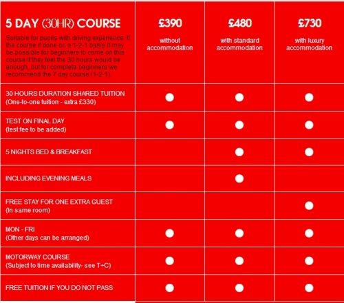 5 day course (30 hours in car) for novice drivers.